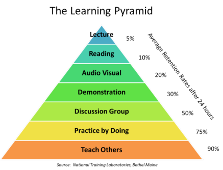 learning pyramid2